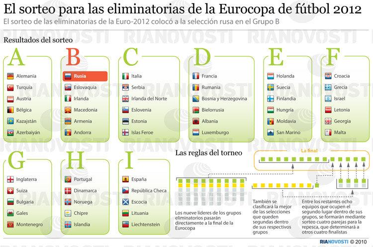 El sorteo para las eliminatorias de la Eurocopa de fútbol 2012