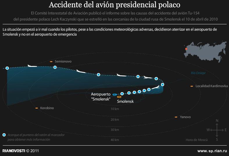 Accidente del avión presidencial polaco