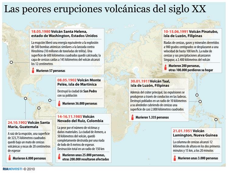 Las peores erupciones volcánicas del siglo XX.