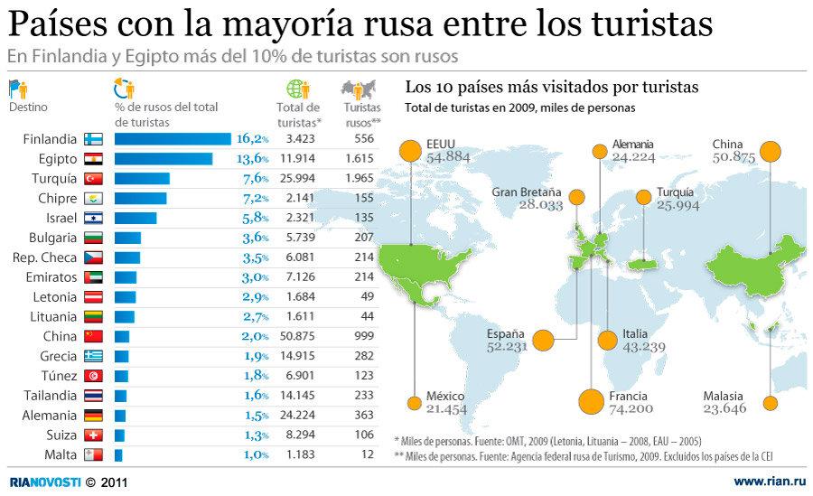 En Finlandia y Egipto más del 10% de turistas son rusos
