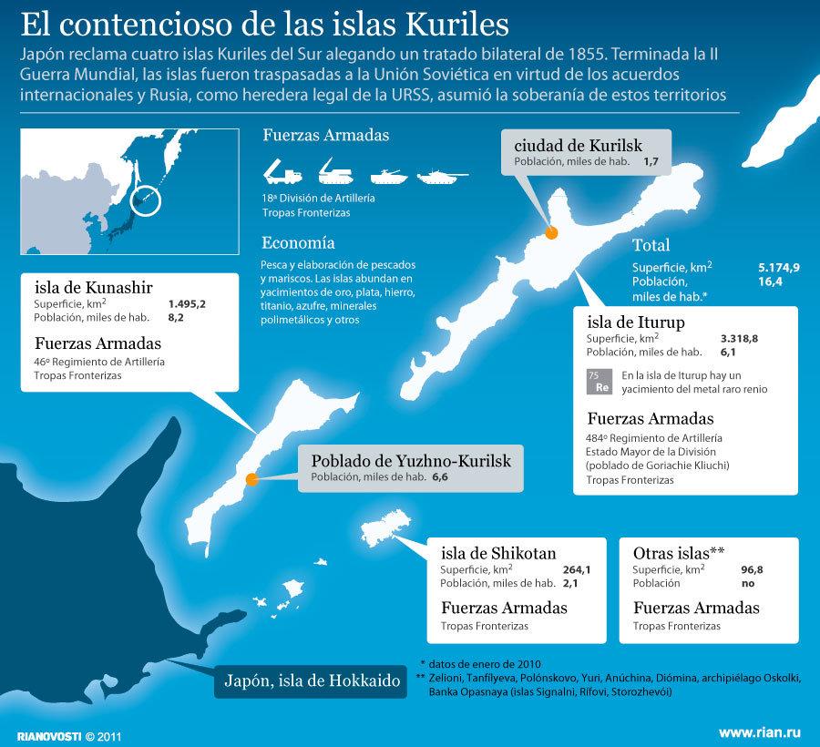 El contencioso de las islas Kuriles