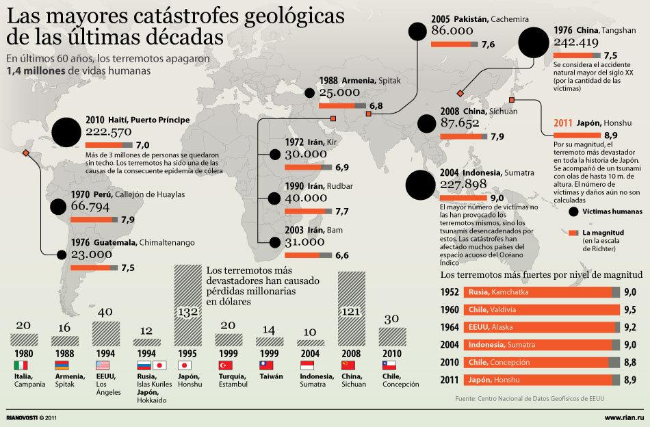 Las mayores catástrofes geológicas de las últimas décadas