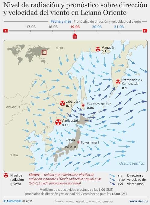 Nivel de radiación y pronóstico sobre dirección y velocidad del viento en Lejano Oriente