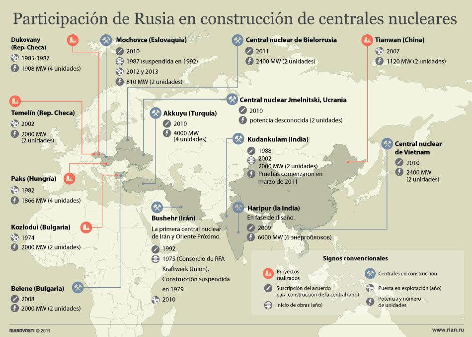 Participación de Rusia en construcción de centrales nucleares