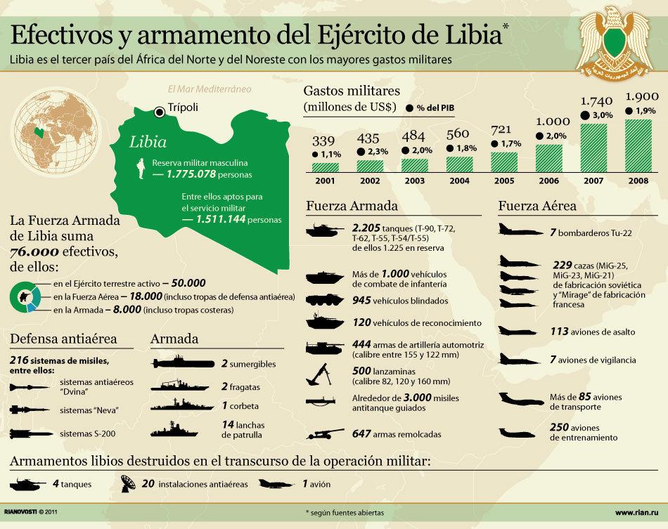 Efectivos y armamento del Ejército de Libia