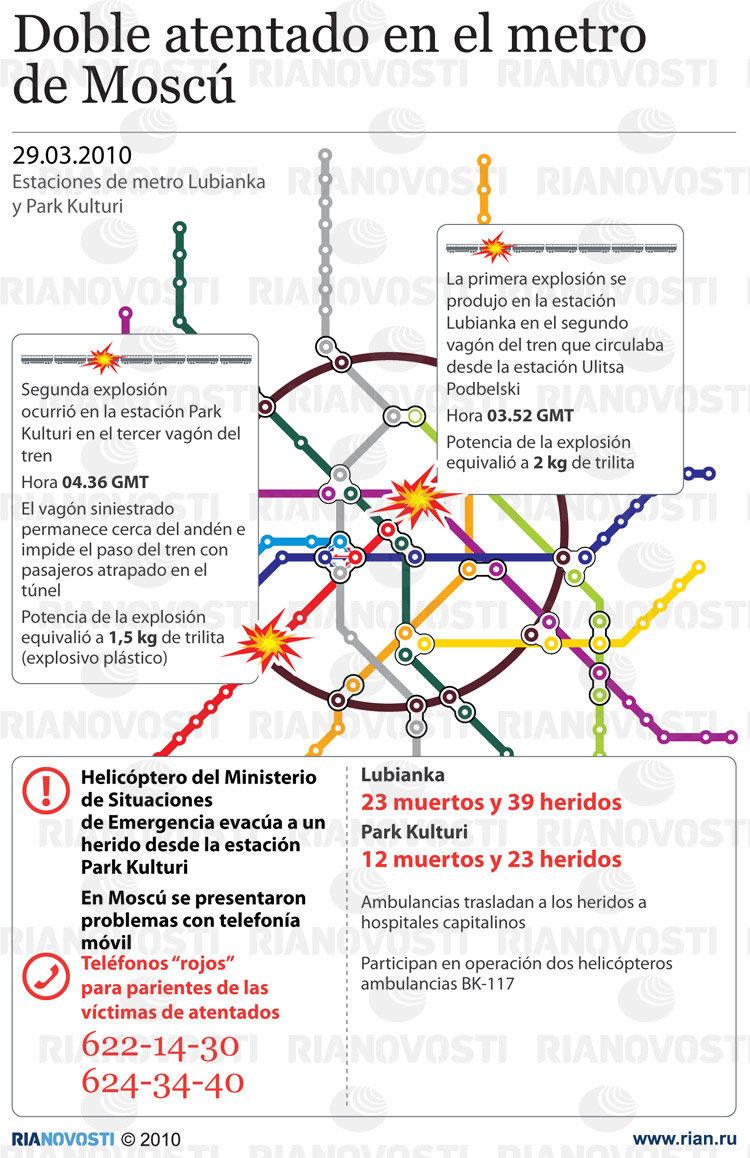 Doble atentado en el metro de Moscú