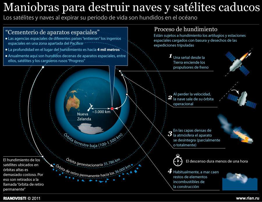 Maniobras para destruir naves y satélites caducos