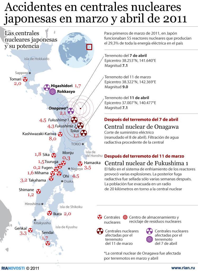Accidentes en centrales nucleares japonesas en marzo y abril de 2011