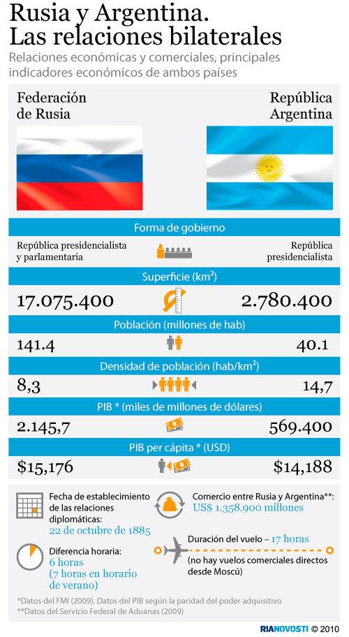 Rusia y Argentina. Las relaciones bilaterales