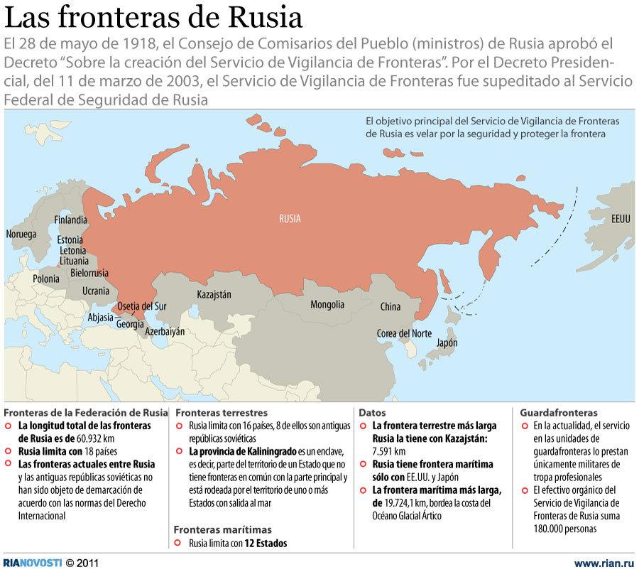 Las fronteras de Rusia