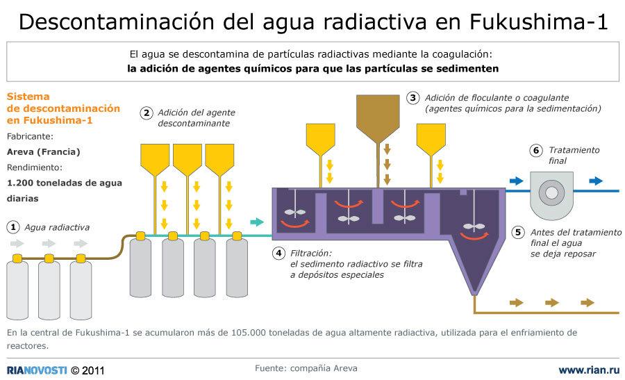 Descontaminación del agua radiactiva en Fukushima-1
