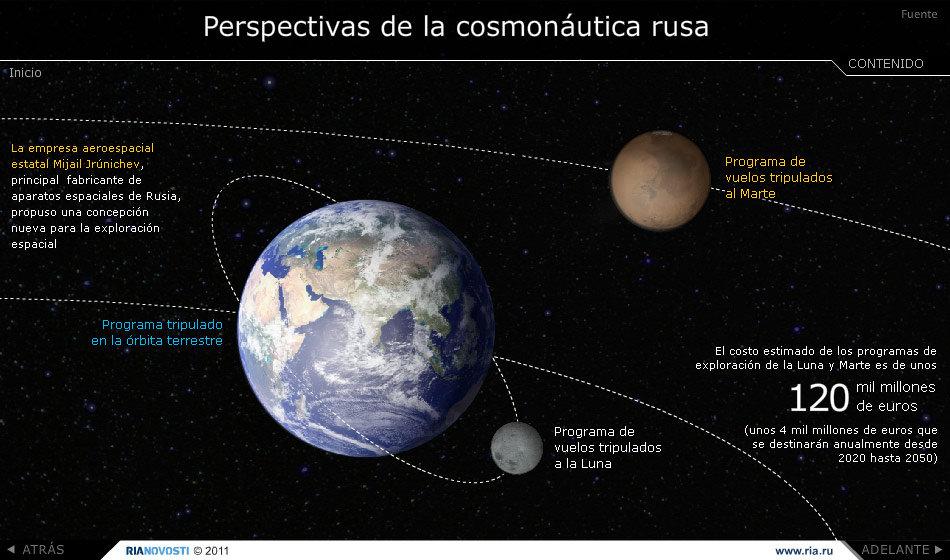 Perspectivas de la cosmonáutica rusa