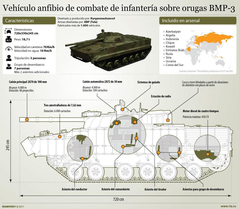 Vehículo anfibio de combate de infantería sobre orugas BMP-3