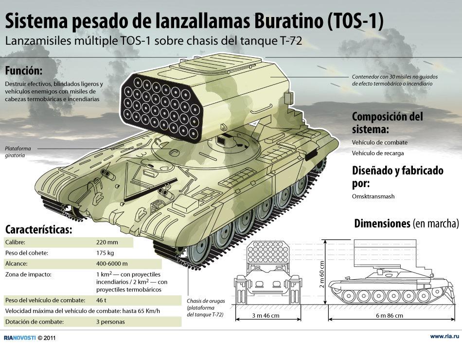 Resultado de imagen para TOS-1