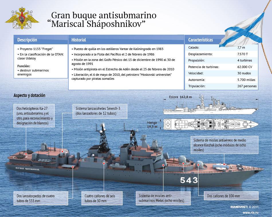 "Gran buque antisubmarino ""Mariscal Sháposhnikov"""
