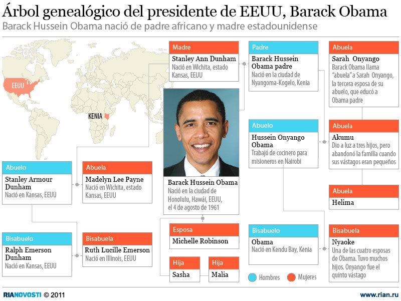 Árbol genealógico del presidente de EEUU, Barack Obama