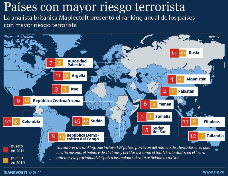 Países con mayor riesgo terrorista