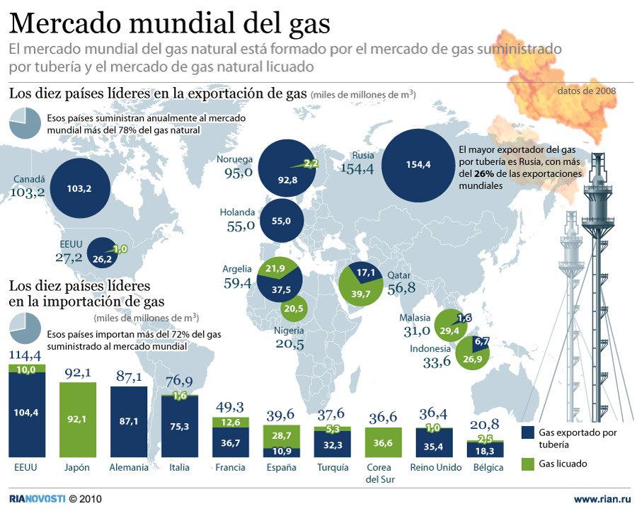 Mercado mundial del gas