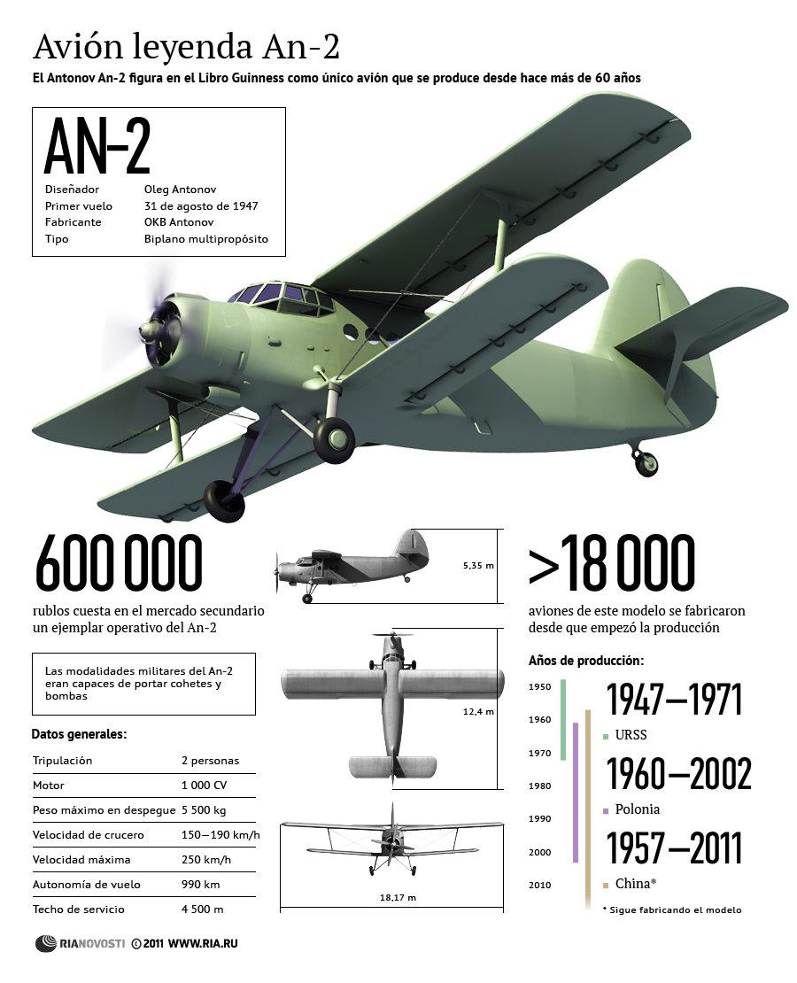 Avión leyenda An-2