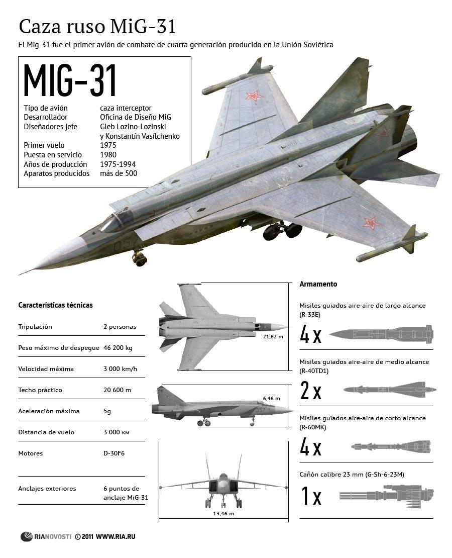 Caza ruso MiG-31