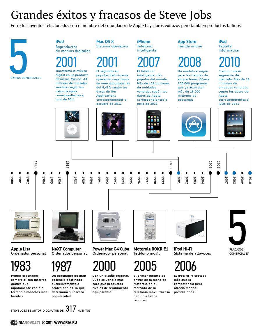 Grandes éxitos y fracasos de Steve Jobs
