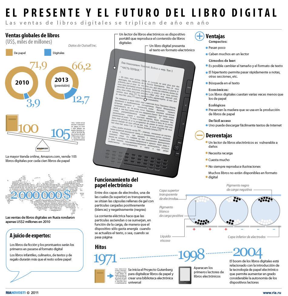 El presente y el futuro del libro digital