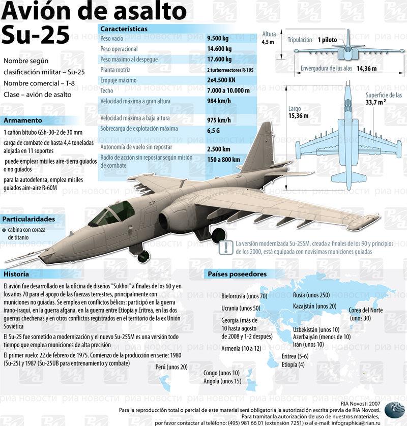Avión de asalto Su-25