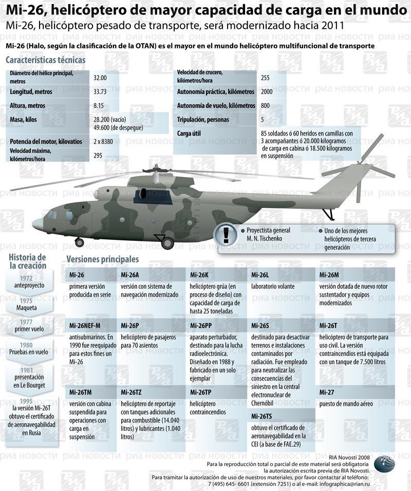Mi-26, helicóptero de mayor capacidad de carga en el mundo. Infografía