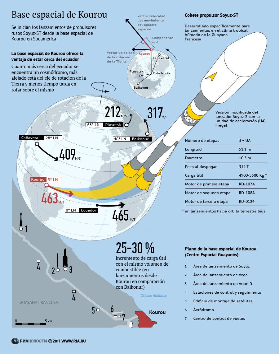 Base espacial de Kourou