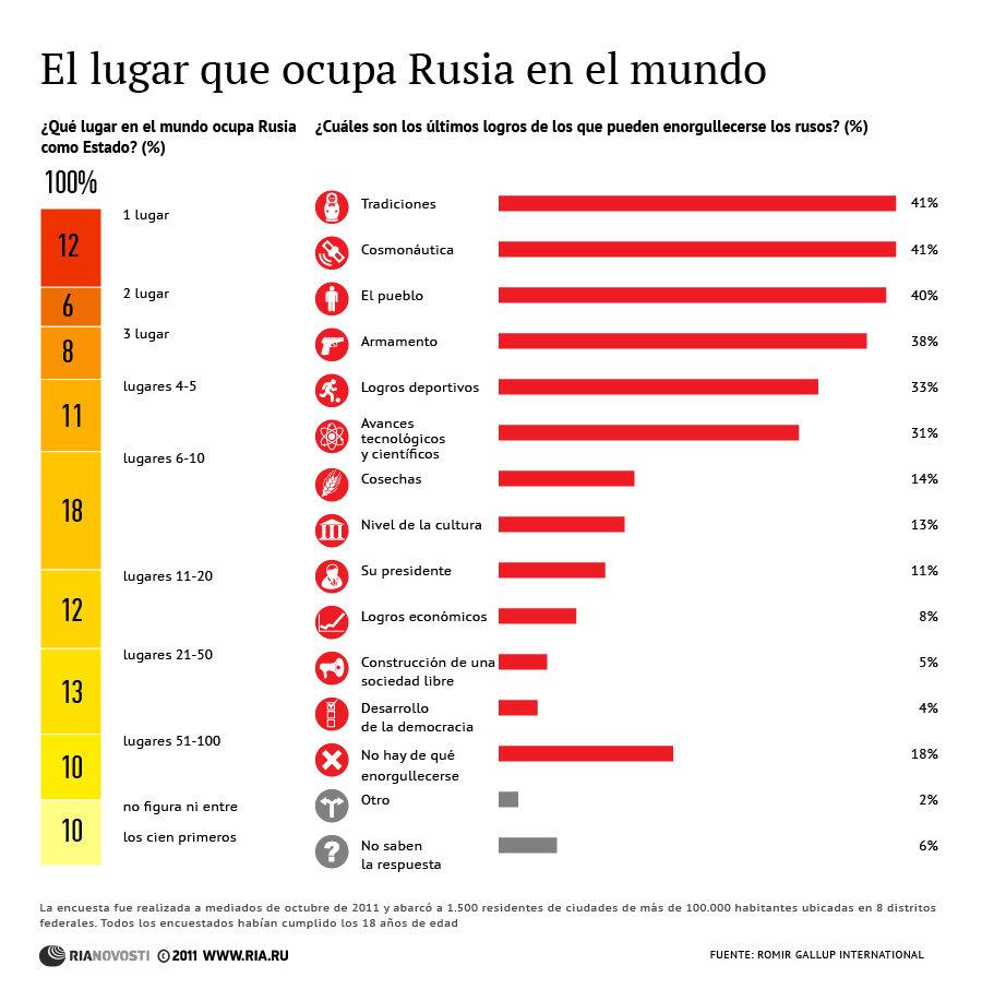 El lugar que ocupa Rusia en el mundo