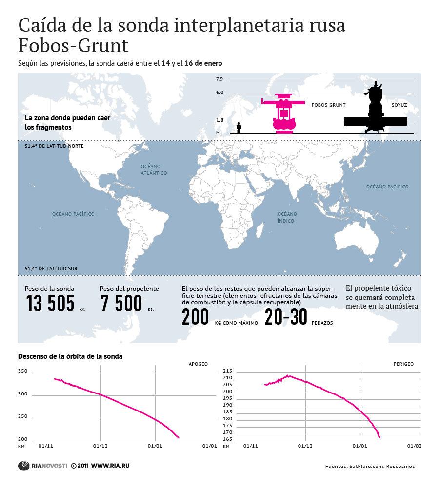 Caída de la sonda interplanetaria rusa Fobos-Grunt