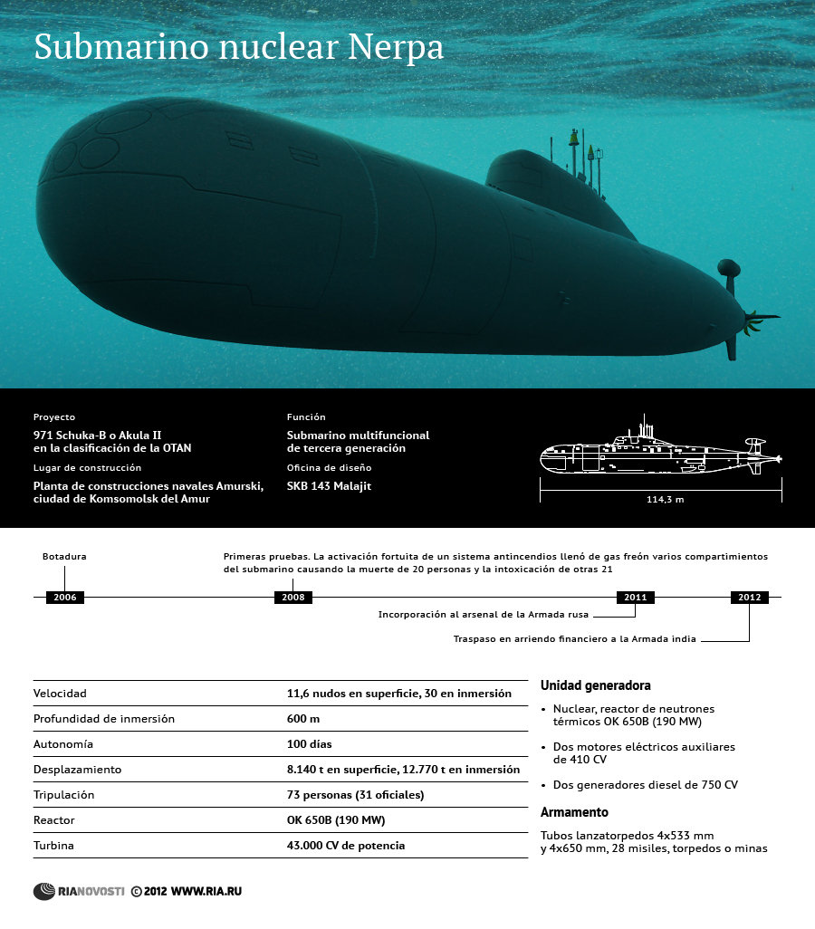 Submarino nuclear Nerpa