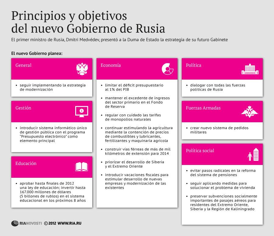 Principios y objetivos del nuevo Gobierno de Rusia