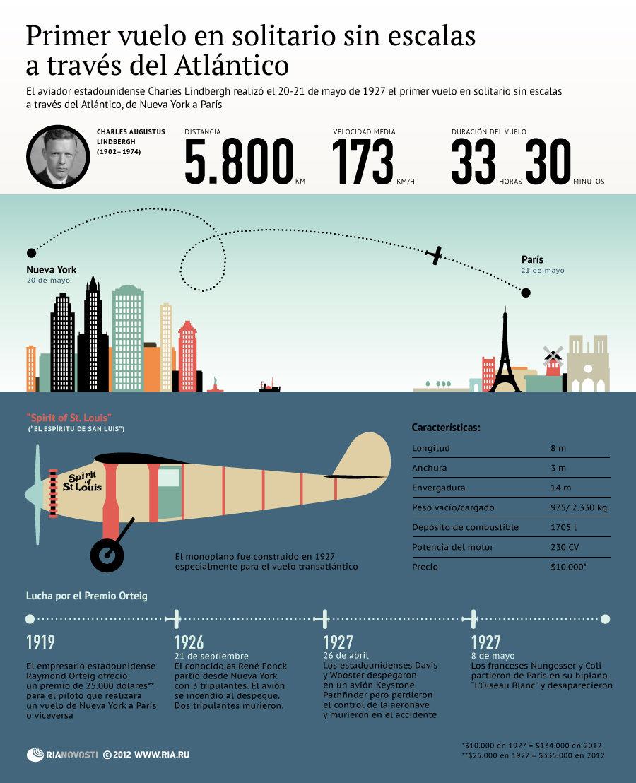 Primer vuelo en solitario sin escalas a través del Atlántico