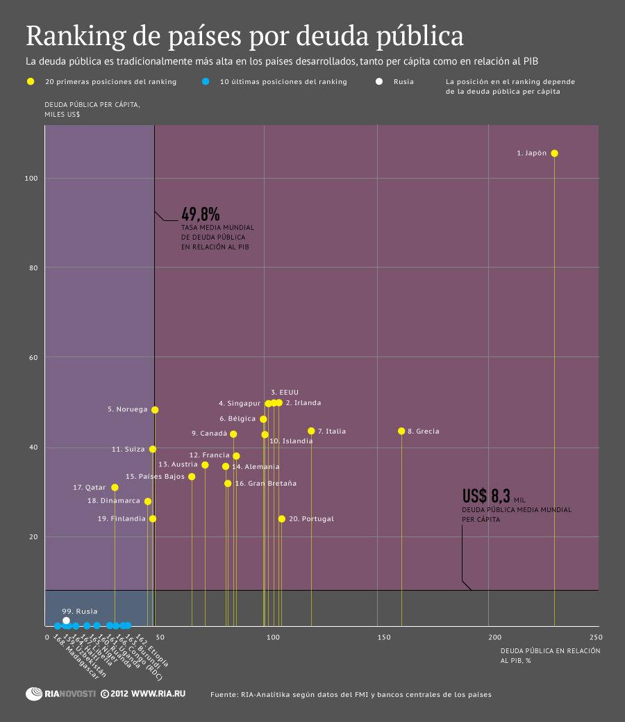 Ranking de países por deuda pública