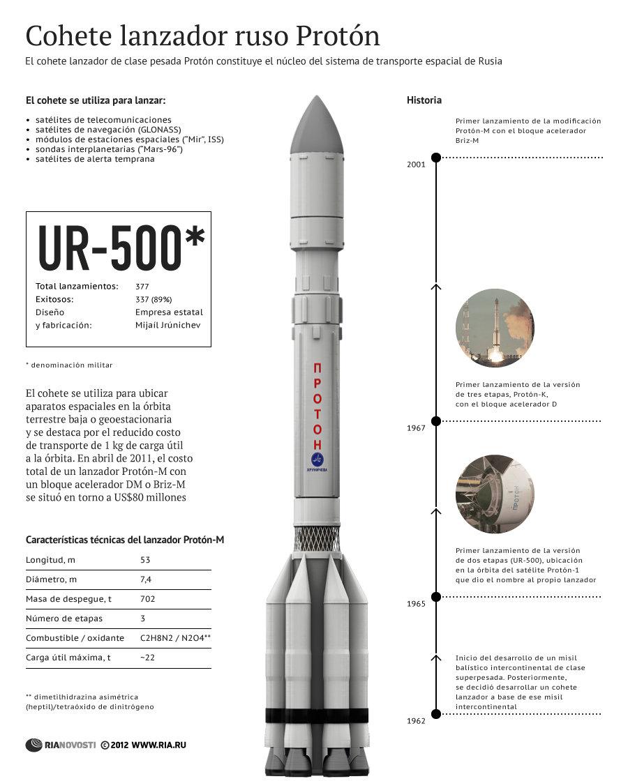 Cohete lanzador ruso Protón