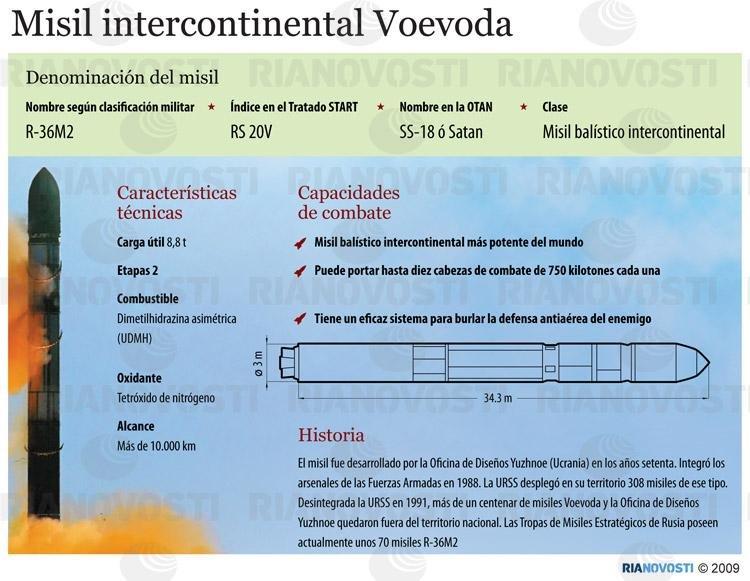 Misil intercontinental Voevoda