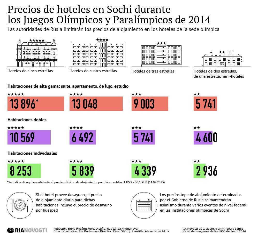 Precios de hoteles en Sochi durante los Juegos Olímpicos y Paralímpicos de 2014
