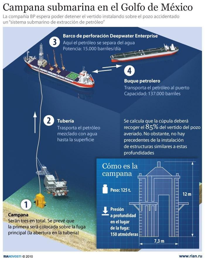 Campana submarina para sellar el pozo petrolífero averiado en el Golfo de México