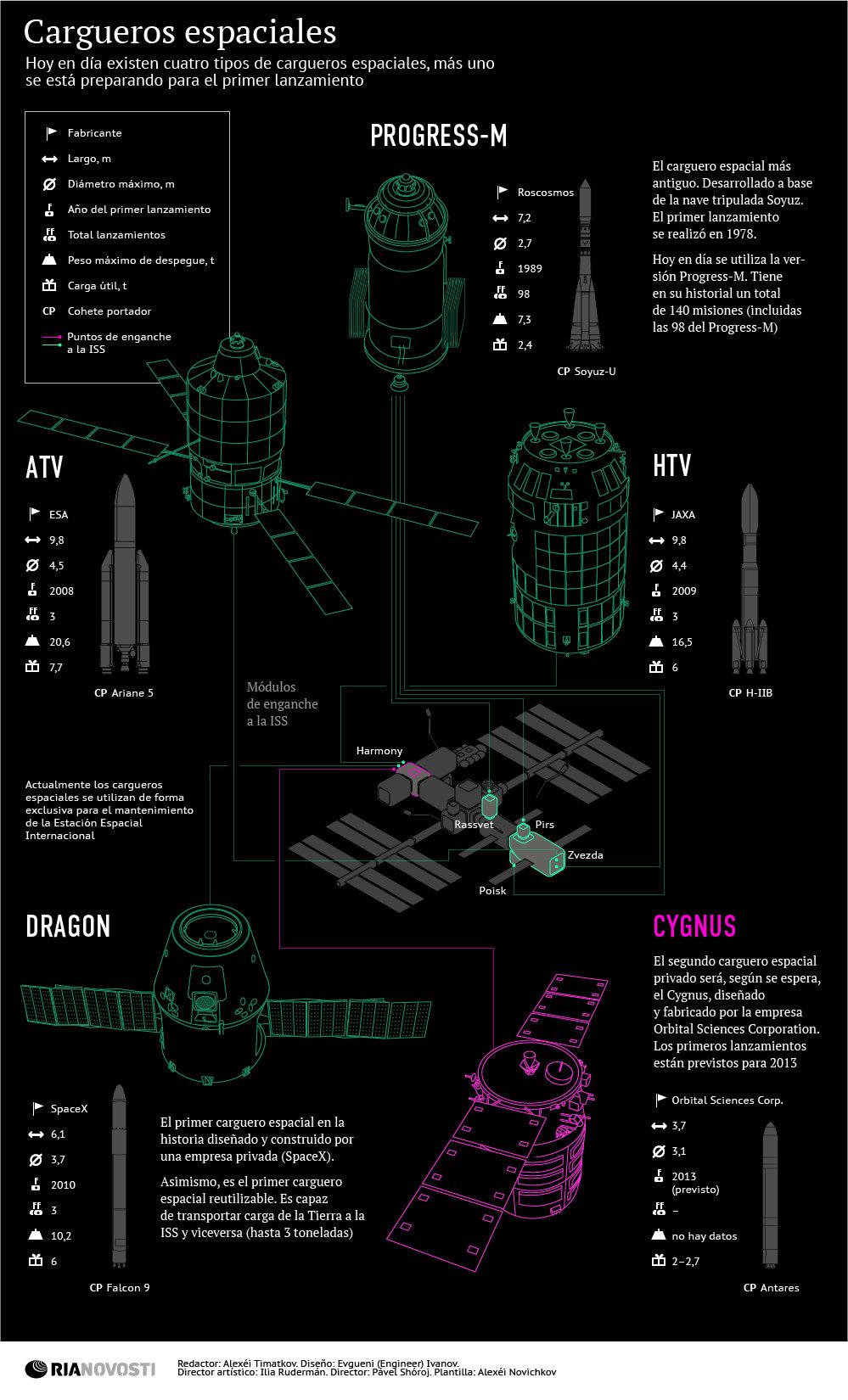 Cargueros espaciales