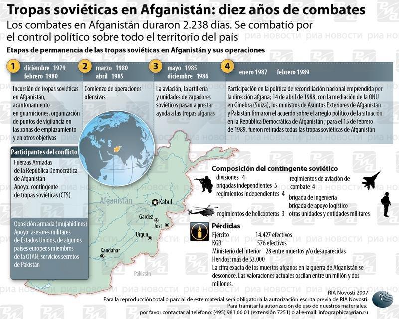 Tropas soviéticas en Afganistán: diez años de combates