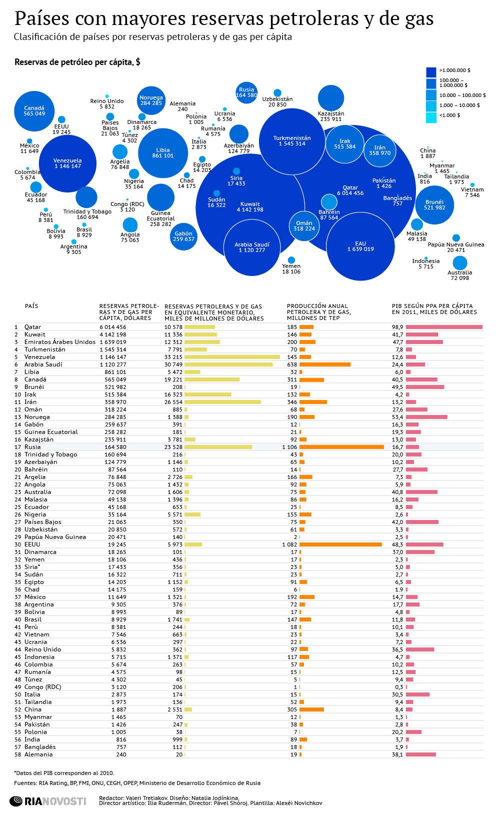 Países con mayores reservas de petróleo y gas