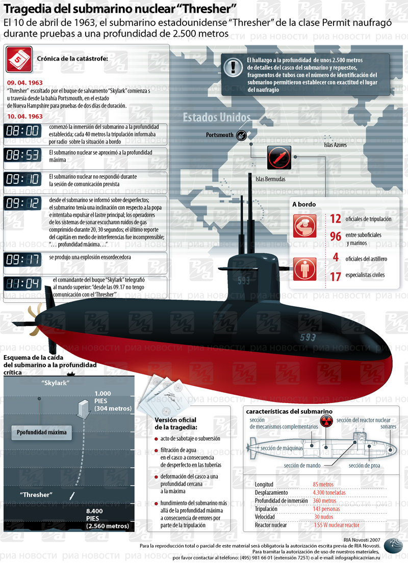 "Tragedia del submarino nuclear ""Thresher"""