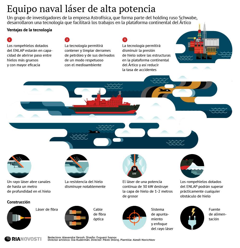 Equipo naval láser de alta potencia