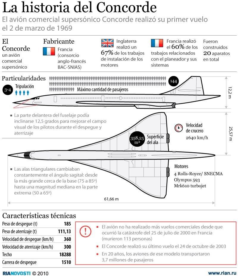 La historia del Concorde