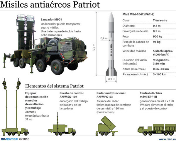 Misiles antiaéreos Patriot