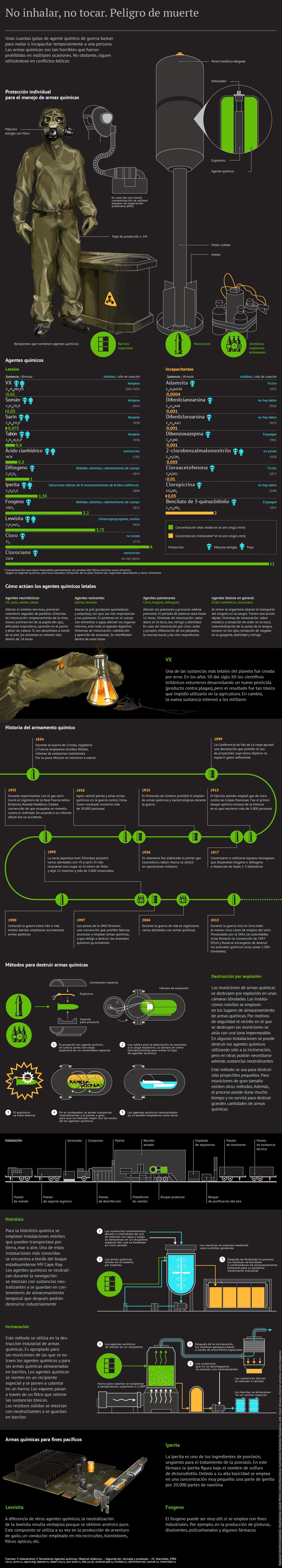 Armas químicas: clasificación y métodos de destrucción