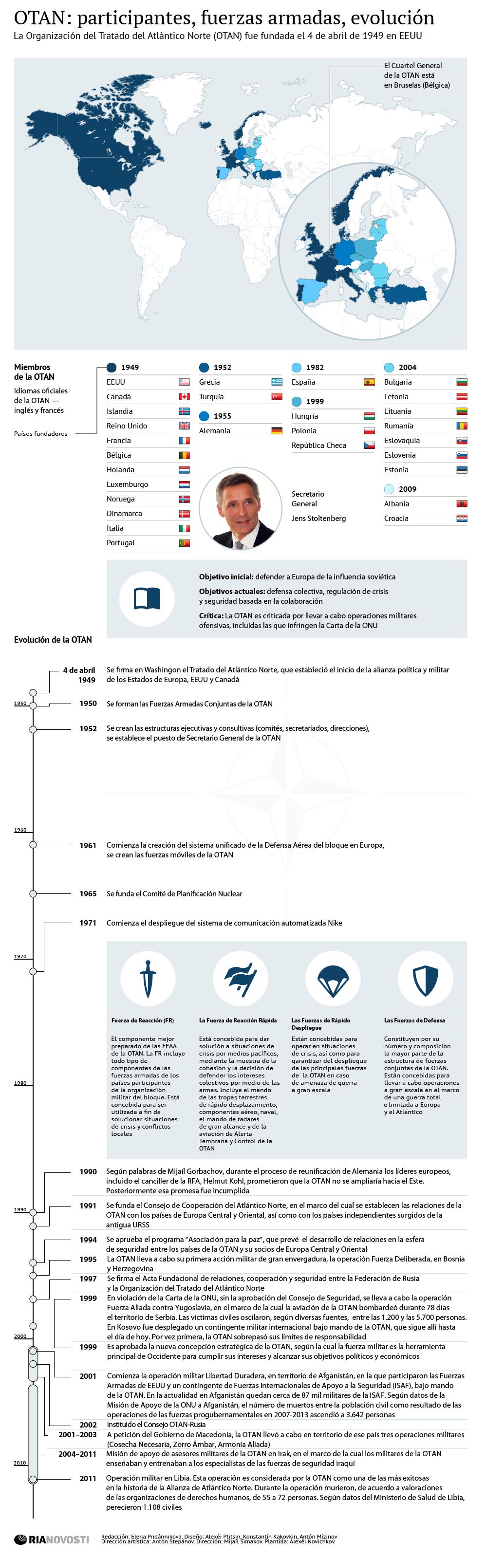 OTAN: participantes, fuerzas armadas, evolución